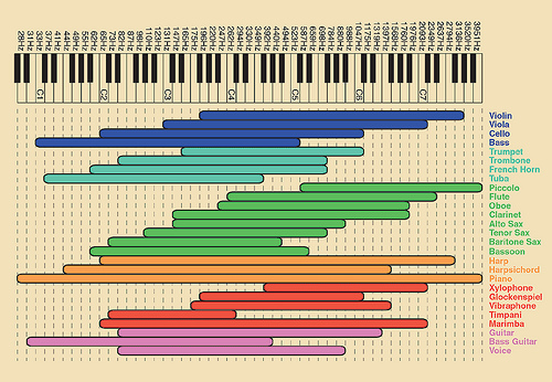 Mixing with EQ - EQ Frequency Chart
