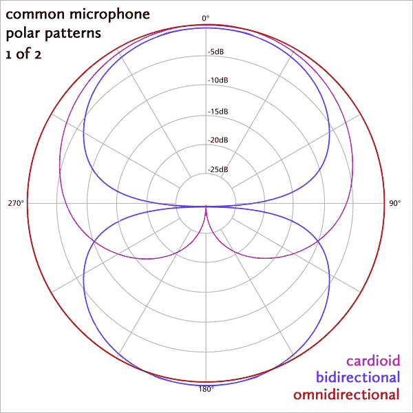 A visual display of the most common microphone polar patterns