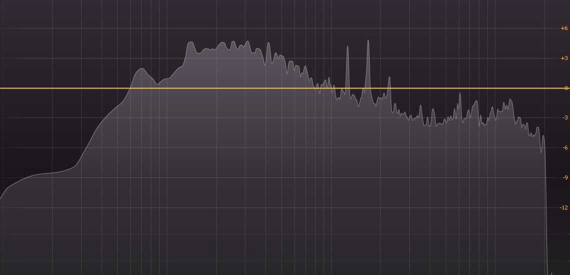 A paramteric EQ showing a very muddy mix