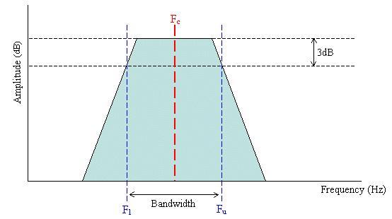 bandpass filter types